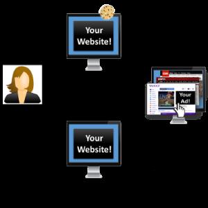 Successful Website retargeting